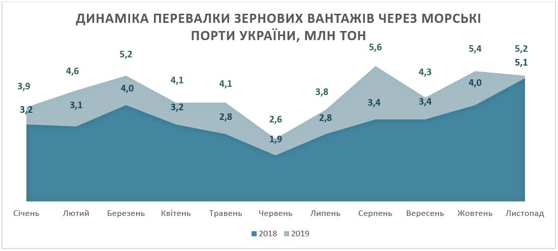 Динамика перевалки зерновых грузов за 11 месяцев 2019 года